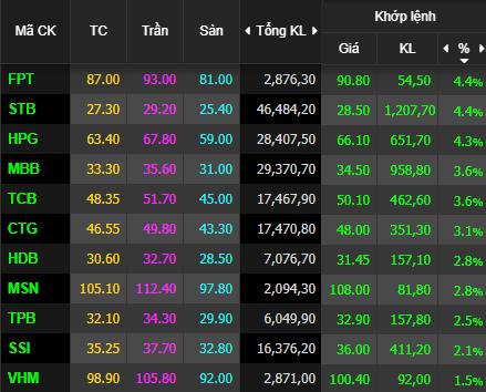 VN30-Index vượt ngưỡng 1.400 điểm, hàng loạt cổ phiếu bluechips tăng nóng - Ảnh 1.