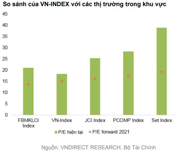 """VNDIRECT: Rủi ro """"Sell in May"""" gia tăng, VN-Index có thể về dưới 1.200 điểm trong tháng 5 - Ảnh 2."""