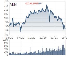 """Thị trường thăng hoa, nhiều cổ phiếu """"tỷ đô"""" vẫn ngược dòng giảm trong 5 tháng đầu năm - Ảnh 2."""