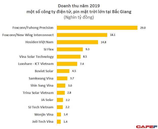 4 KCN tại Bắc Giang đang tạm dừng hoạt động là nơi đặt nhà máy của hàng loạt đối tác lớn của Apple, Samsung với quy mô doanh thu 5 tỷ USD - Ảnh 2.