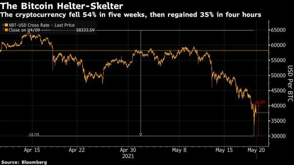 Bloomberg: Vẫn còn quá sớm để tuyên bố bong bóng Bitcoin đã vỡ - Ảnh 1.
