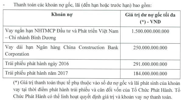 Becamex IDC (BCM): Liên tiếp huy động 3.500 tỷ đồng trái phiếu, một phần sẽ dùng đảo nợ gốc lãi tại ngân hàng - Ảnh 2.