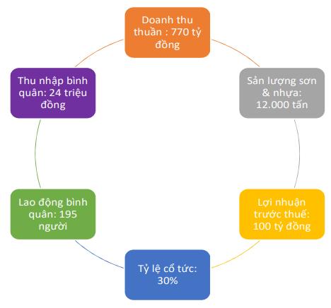 Cổ phiếu của công ty cung cấp sơn cho Hòa Phát, Hoa Sen tăng gần gấp đôi từ đầu năm - Ảnh 3.