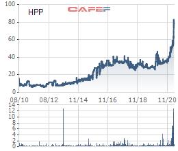 Cổ phiếu của công ty cung cấp sơn cho Hòa Phát, Hoa Sen tăng gần gấp đôi từ đầu năm - Ảnh 4.