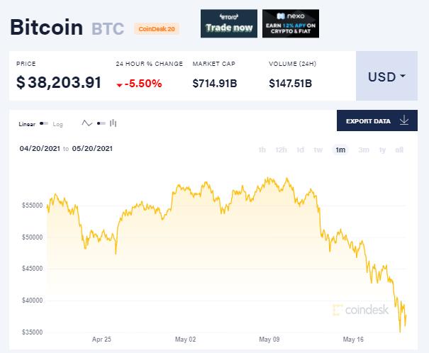 CNBC: Các quỹ đầu tư nước ngoài bỏ Bitcoin để quay lại với vàng - Ảnh 2.