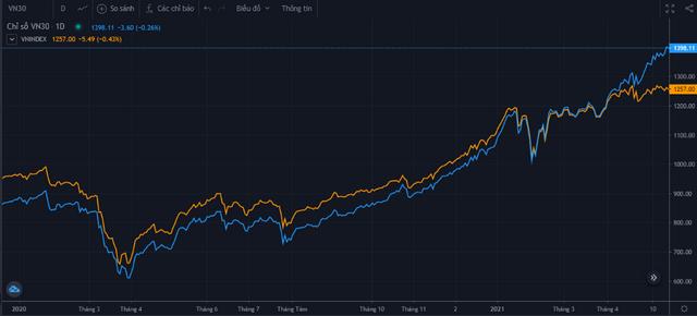 VN30-Index vượt 1.400 điểm và bỏ xa VN-Index, tuy nhiên rủi ro dần tăng lên? - Ảnh 1.