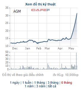 AGM tăng trần 11 phiên liên tiếp, Nguyễn Kim lập tức đưa hơn 9 triệu cổ phần Angimex ra bán - Ảnh 1.