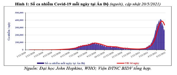Làn sóng dịch Covid-19 thứ hai tại Ấn Độ - tác động đối với kinh tế thế giới và Việt Nam - Ảnh 1.