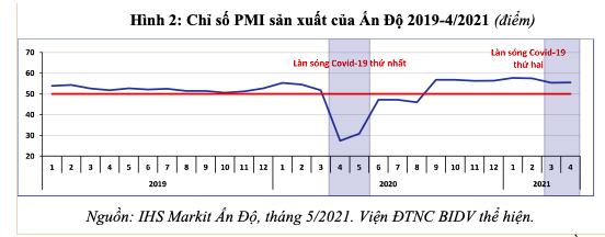 Làn sóng dịch Covid-19 thứ hai tại Ấn Độ - tác động đối với kinh tế thế giới và Việt Nam - Ảnh 2.