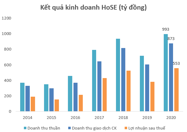 HoSE báo lãi kỷ lục 553 tỷ đồng trong năm 2020