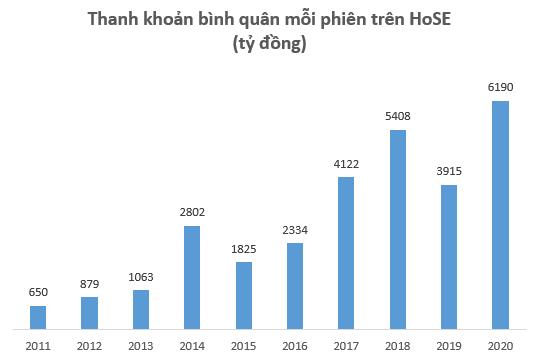 Thanh khoản thị trường tăng mạnh, HoSE báo lãi kỷ lục 553 tỷ đồng trong năm 2020 - Ảnh 2.