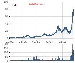 Gilimex (GIL) bất ngờ trình phương án chào bán riêng lẻ 16,8 triệu cổ phiếu với giá 35.000 đồng/cp, bằng nửa giá thị trường - Ảnh 1.