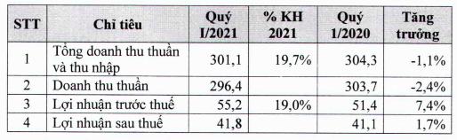 Dược phẩm Imexpharm (IMP): Lợi nhuận quý 1/2021 đạt 42 tỷ đồng, chuẩn bị chia cổ tức bằng tiền tỷ lệ 15% - Ảnh 1.