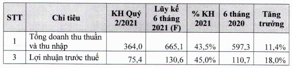 Dược phẩm Imexpharm (IMP): Lợi nhuận quý 1/2021 đạt 42 tỷ đồng, chuẩn bị chia cổ tức bằng tiền tỷ lệ 15% - Ảnh 2.