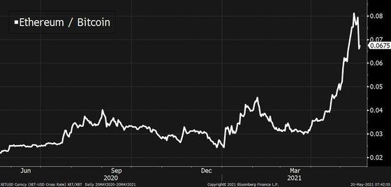Bloomberg: Các chuyên gia đầu tư Phố Wall vẫn kéo đến thị trường tiền số, nhưng Bitcoin không còn là yếu tố hấp dẫn - Ảnh 5.