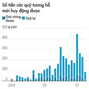 Thảm cảnh của các quỹ đầu tư Trung Quốc: Những anh hùng từng được ca ngợi hết lời trở thành tâm điểm chỉ trích vì TTCK giảm điểm  - Ảnh 1.