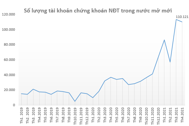 Khối ngoại bán ròng 1 tỷ USD trên TTCK Việt Nam từ đầu năm 2021, bằng tổng lượng bán ròng năm 2020 và 2016 cộng lại - Ảnh 4.