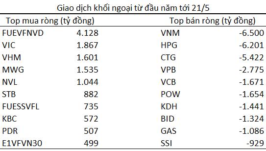 Khối ngoại bán ròng 1 tỷ USD trên TTCK Việt Nam từ đầu năm 2021, bằng tổng lượng bán ròng năm 2020 và 2016 cộng lại - Ảnh 2.