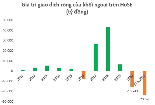 Khối ngoại bán ròng 1 tỷ USD trên TTCK Việt Nam từ đầu năm 2021, bằng tổng lượng bán ròng năm 2020 và 2016 cộng lại - Ảnh 1.