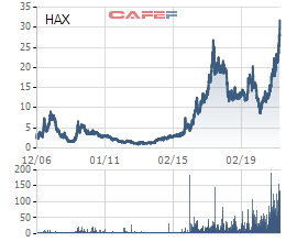 Cổ phiếu lên đỉnh, con gái chủ tịch Haxaco (HAX) đăng ký bán toàn bộ cổ phiếu - Ảnh 1.