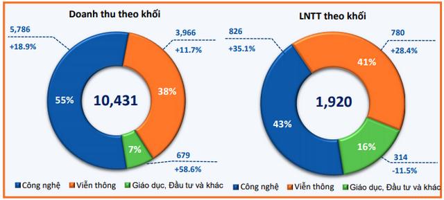 FPT: Cổ phiếu bứt phá 59%, lãi ròng 4 tháng đầu năm tăng 20% lên mức 1.245 tỷ đồng - Ảnh 2.