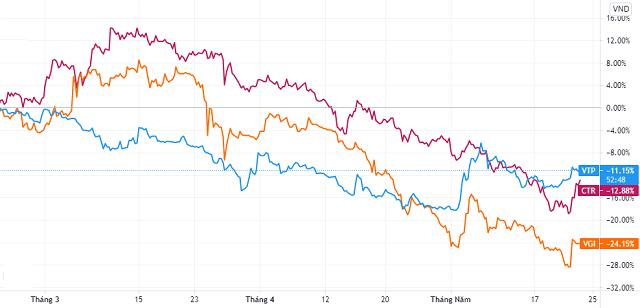Cổ phiếu nhóm Viettel giảm mạnh dù thị trường lên đỉnh - Ảnh 1.