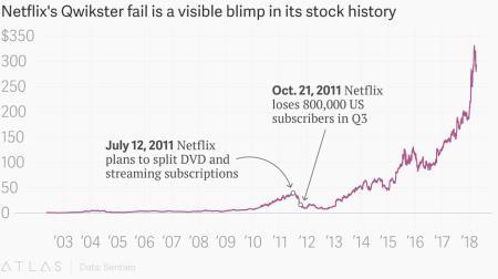 CEO vui miệng tuyên bố dẹp bỏ dịch vụ không giới hạn, sai lầm 10 năm trước từng kéo tụt nửa giá cổ phiếu Netflix như thế nào? - Ảnh 1.