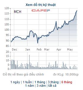 Masan Consumer (MCH) chốt danh sách cổ đông trả cổ tức bằng tiền tỷ lệ 45% - Ảnh 2.