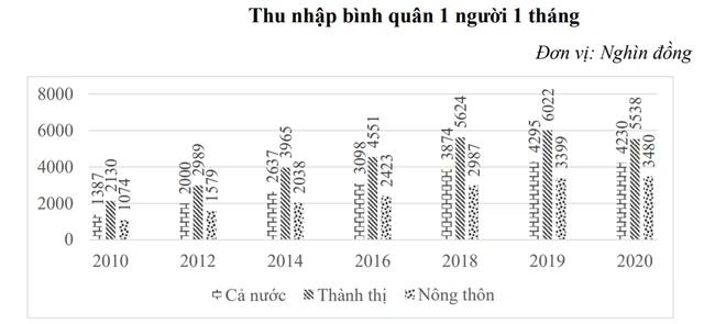 Lộ diện top 10 tỉnh thành có thu nhập bình quân đầu người cao nhất năm 2020: Cả TP. HCM và Hà Nội đều không dẫn đầu - Ảnh 2.