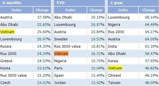 Bứt phá ngoạn mục, VN-Index nằm trong top những chỉ số chứng khoán tăng mạnh nhất Thế giới từ đầu năm - Ảnh 1.