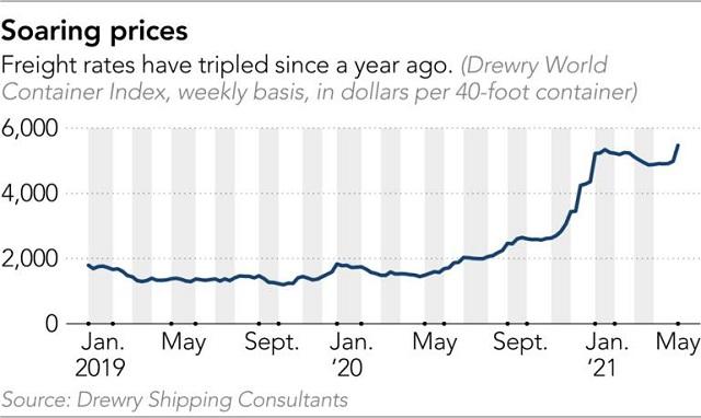 Cơn ác mộng kéo dài của vận tải biển toàn cầu (P2) - Ảnh 1.