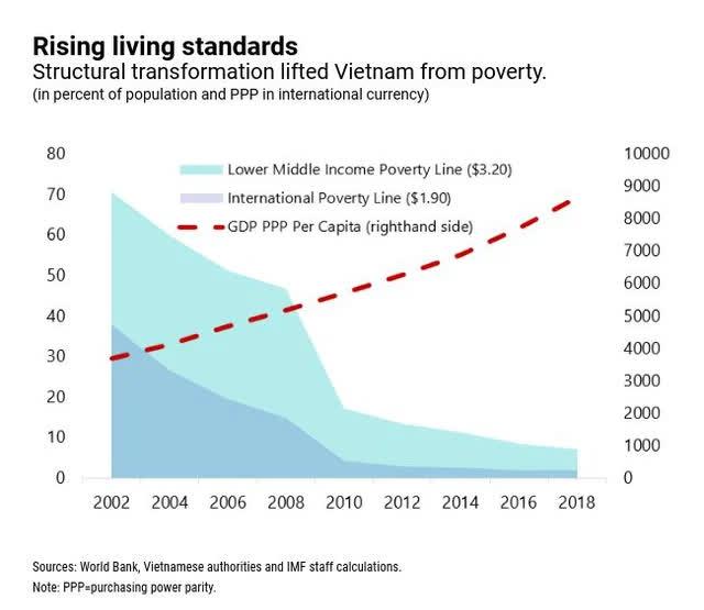 IMF: Việt Nam vẫn còn nhiều dư địa để cải thiện khả năng chống chịu của nền kinh tế - Ảnh 2.