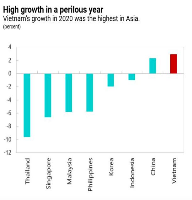 IMF: Việt Nam vẫn còn nhiều dư địa để cải thiện khả năng chống chịu của nền kinh tế - Ảnh 1.