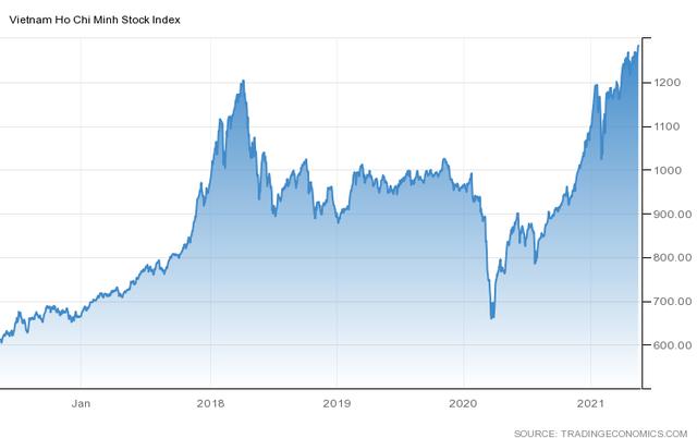 Bứt phá ngoạn mục, VN-Index nằm trong top những chỉ số chứng khoán tăng mạnh nhất Thế giới từ đầu năm - Ảnh 2.