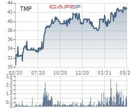 Thủy điện Thác Mơ (TMP) trả tiếp cổ tức đợt 2 bằng tiền kỷ lục 45% - Ảnh 1.