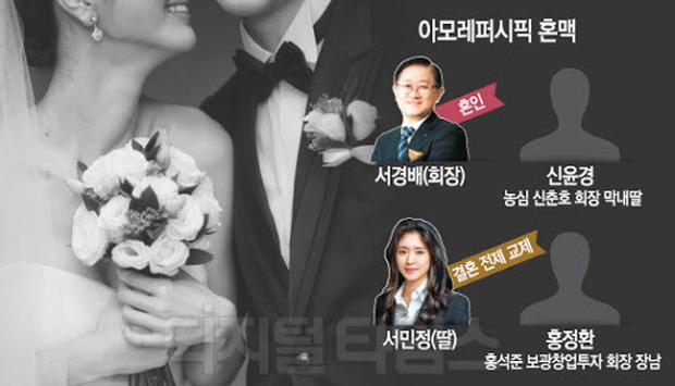 Ái nữ của chaebol Hàn Quốc ly hôn chớp nhoáng với chồng gia thế khủng chỉ 8 tháng sau siêu đám cưới khiến giới tài phiệt xôn xao - Ảnh 1.