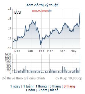 Một cổ phiếu ngành ngân hàng tăng 30% trong vòng 3 phiên giao dịch - Ảnh 1.