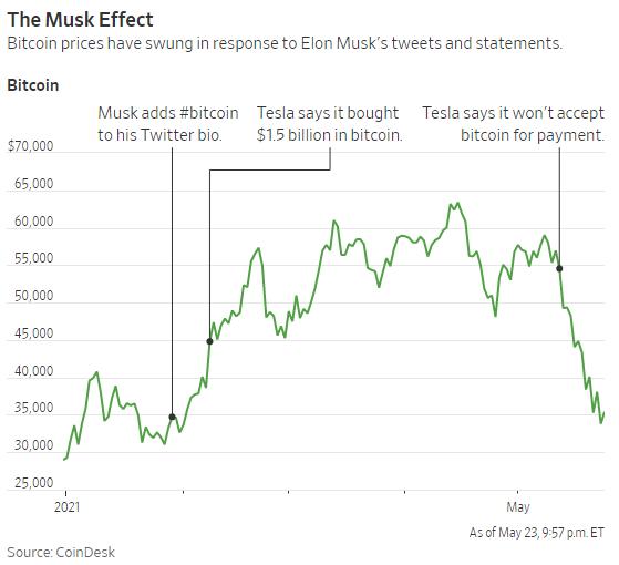 Wall Street Journal: Elon Musk là người có tầm ảnh hưởng lớn nhất đến Bitcoin!  - Ảnh 1.
