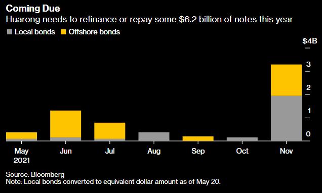 Bên trong cuộc chạy đua nhằm ngăn chặn thảm họa của ngân hàng nợ xấu lớn nhất Trung Quốc  - Ảnh 2.