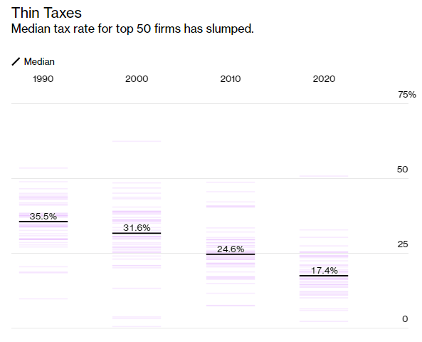 Top 50 tập đoàn lớn nhất thế giới: Lợi nhuận ngày càng cao mà nộp thuế ngày càng ít, nhiều công ty Trung Quốc hơn, Big Tech thay thế Big Oil - Ảnh 3.