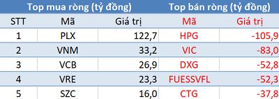Khối ngoại đẩy mạnh mua ròng PLX, VRE trong phiên VN-Index vượt 1.300 điểm - Ảnh 1.