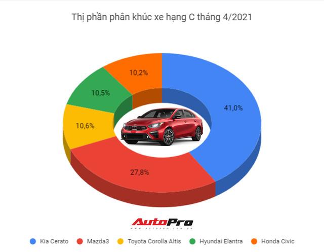 Toyota Corolla Altis ưu đãi khủng hơn 80 triệu, đe dọa Elantra và Civic, chuẩn bị đón mẫu mới về Việt Nam - Ảnh 2.