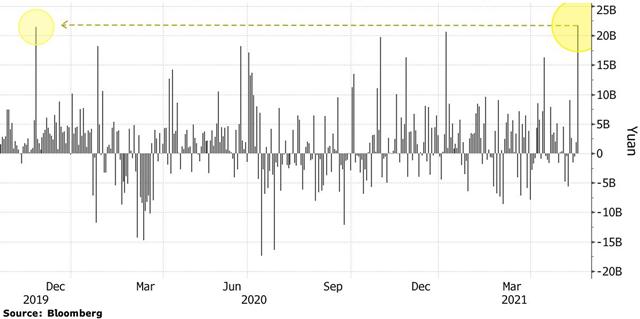 Khối ngoại trở lại, chứng khoán Trung Quốc tăng mạnh nhất 10 tháng - Ảnh 2.