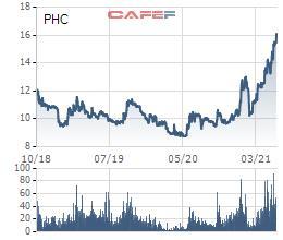 Phục Hưng Holdings (PHC) dự kiến phát hành gần 25 triệu cổ phiếu trả cổ tức và chào bán cổ phiếu ra công chúng - Ảnh 1.