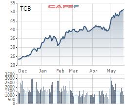 Techcombank chuẩn bị phát hành hơn 6 triệu cổ phiếu ESOP giá 10.000 đồng/cp - Ảnh 1.