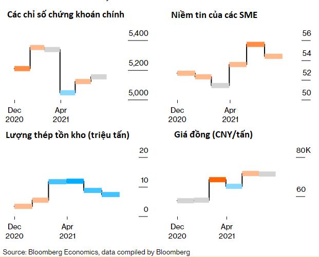 Giá hàng hoá tăng vọt dội gáo nước lạnh vào đà hồi phục của kinh tế Trung Quốc - Ảnh 2.