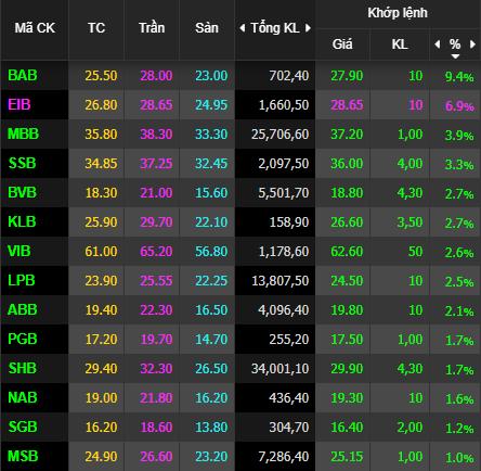 VnIndex tăng tiếp 8 điểm, cổ phiếu ngân hàng đồng loạt phi mạnh - Ảnh 1.
