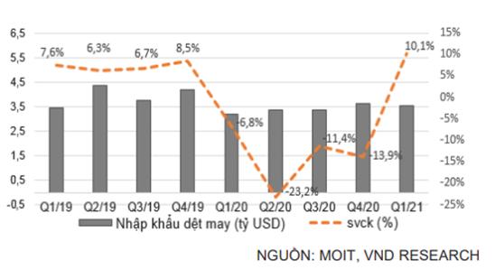 VNDIRECT: Khó khăn tại Myanmar là cơ hội để dệt may Việt Nam gia tăng thị phần xuất khẩu - Ảnh 2.