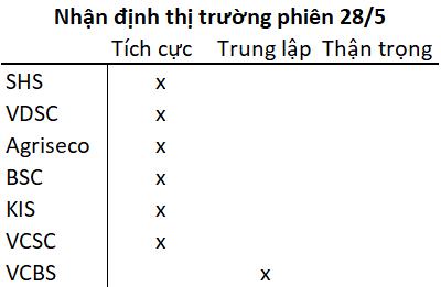 VN-Index chấm dứt chuỗi 6 phiên tăng liên tiếp, các CTCK vẫn đồng thuận lạc quan - Ảnh 1.