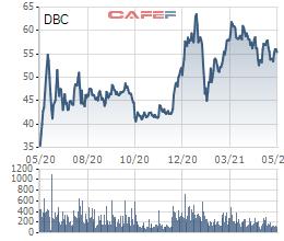 Chủ tịch HĐQT Dabaco mua thêm 10,5 triệu cổ phiếu DBC, cùng người thân nắm giữ gần 35% vốn công ty - Ảnh 1.